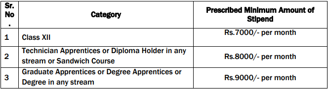 rcf salary 1